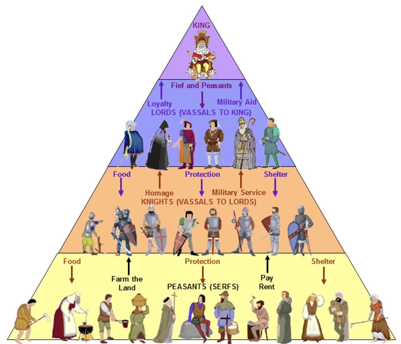Hierarchy In The Animal Farm Delesdiary